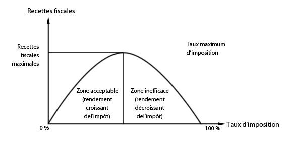 tableau politique de redistribution