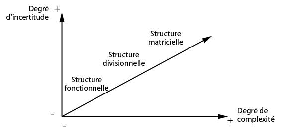 Tableau structure organique
