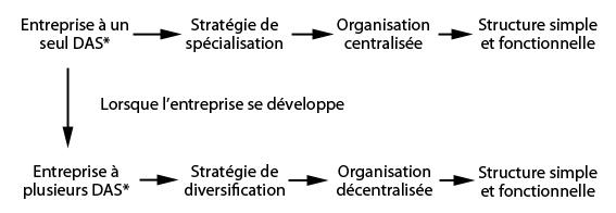 Tableau stratégie sur la structure
