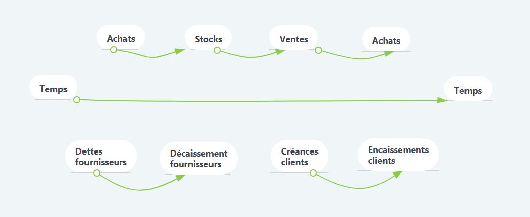tableau cycle d'exploitation