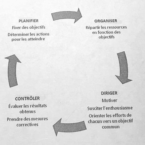 Instaurer et entretenir la relation avec les managers - notions